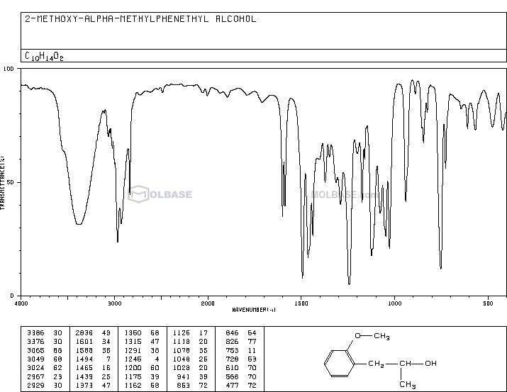 1-(2-methoxyphenyl)propan-2-ol NMR spectra analysis, Chemical CAS NO. 15541-26-1 NMR spectral analysis, 1-(2-methoxyphenyl)propan-2-ol C-NMR spectrum