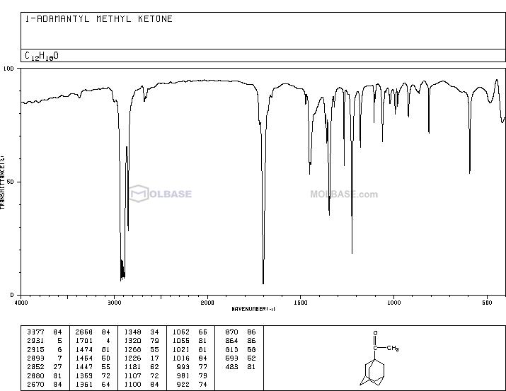 1-Adamantyl methyl ketone NMR spectra analysis, Chemical CAS NO. 1660-04-4 NMR spectral analysis, 1-Adamantyl methyl ketone C-NMR spectrum