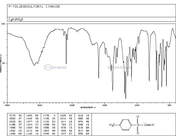 (4-methylphenyl)sulfonylformonitrile NMR spectra analysis, Chemical CAS NO. 19158-51-1 NMR spectral analysis, (4-methylphenyl)sulfonylformonitrile C-NMR spectrum