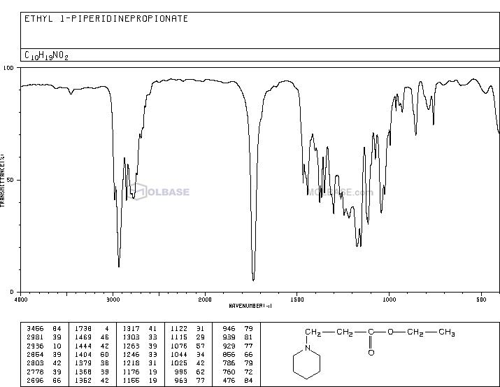 ethyl 3-piperidin-1-ylpropanoate NMR spectra analysis, Chemical CAS NO. 19653-33-9 NMR spectral analysis, ethyl 3-piperidin-1-ylpropanoate C-NMR spectrum