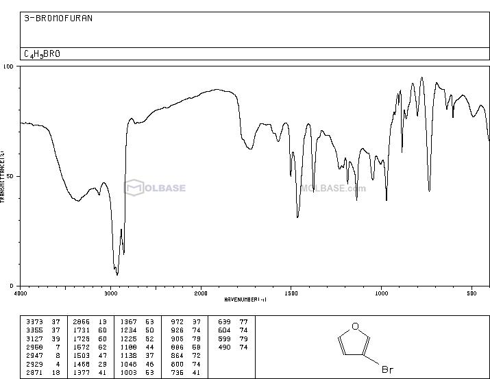 3-Bromofuran NMR spectra analysis, Chemical CAS NO. 22037-28-1 NMR spectral analysis, 3-Bromofuran C-NMR spectrum