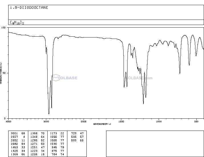 1,8-DIIODOOCTANE NMR spectra analysis, Chemical CAS NO. 24772-63-2 NMR spectral analysis, 1,8-DIIODOOCTANE C-NMR spectrum