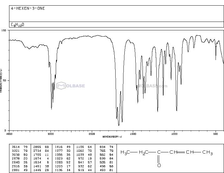 4-HEXEN-3-ONE NMR spectra analysis, Chemical CAS NO. 2497-21-4 NMR spectral analysis, 4-HEXEN-3-ONE C-NMR spectrum
