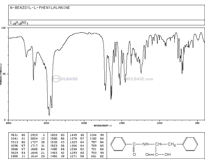 BZ-PHE-OH NMR spectra analysis, Chemical CAS NO. 2566-22-5 NMR spectral analysis, BZ-PHE-OH C-NMR spectrum