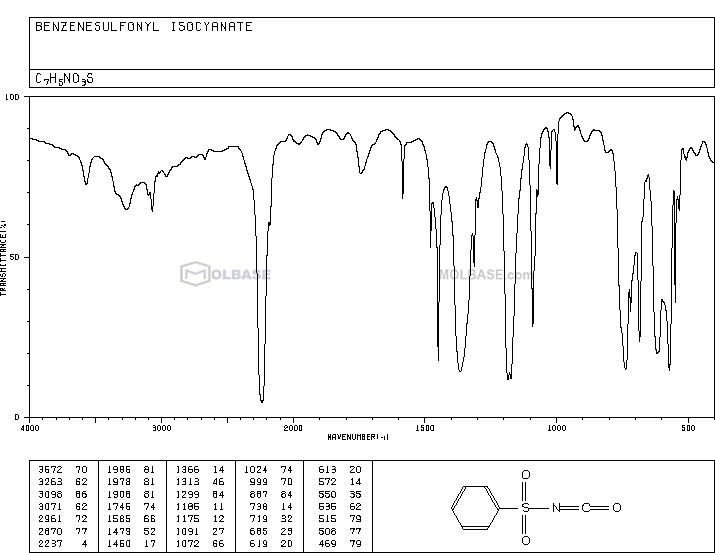 N-(oxomethylidene)benzenesulfonamide NMR spectra analysis, Chemical CAS NO. 2845-62-7 NMR spectral analysis, N-(oxomethylidene)benzenesulfonamide C-NMR spectrum