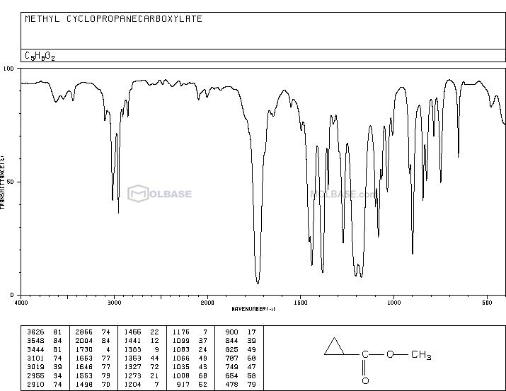 Methyl cyclopropane carboxylate NMR spectra analysis, Chemical CAS NO. 2868-37-3 NMR spectral analysis, Methyl cyclopropane carboxylate C-NMR spectrum