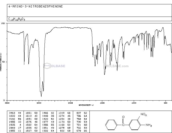 4-Amino-3-nitrobenzophenone NMR spectra analysis, Chemical CAS NO. 31431-19-3 NMR spectral analysis, 4-Amino-3-nitrobenzophenone C-NMR spectrum