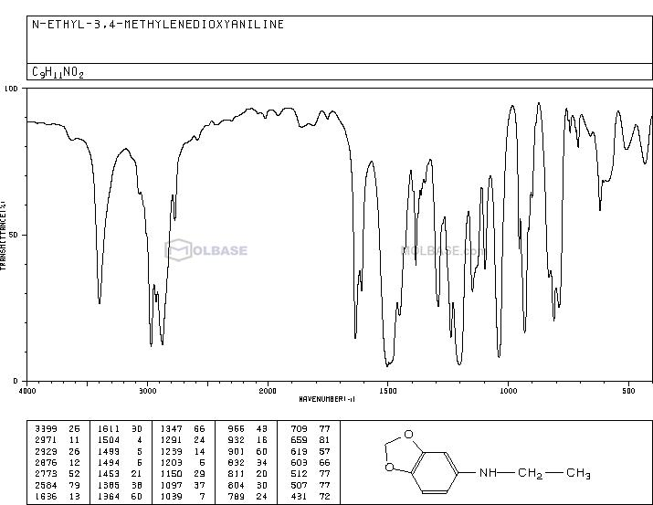 N-ethyl-1,3-benzodioxol-5-amine NMR spectra analysis, Chemical CAS NO. 32953-14-3 NMR spectral analysis, N-ethyl-1,3-benzodioxol-5-amine C-NMR spectrum