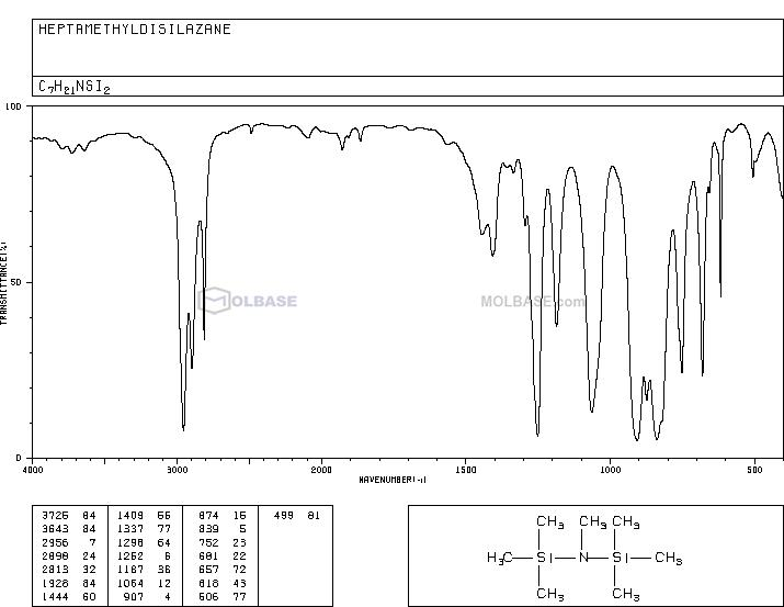 Heptamethyldisilazane NMR spectra analysis, Chemical CAS NO. 37074-17-2 NMR spectral analysis, Heptamethyldisilazane C-NMR spectrum