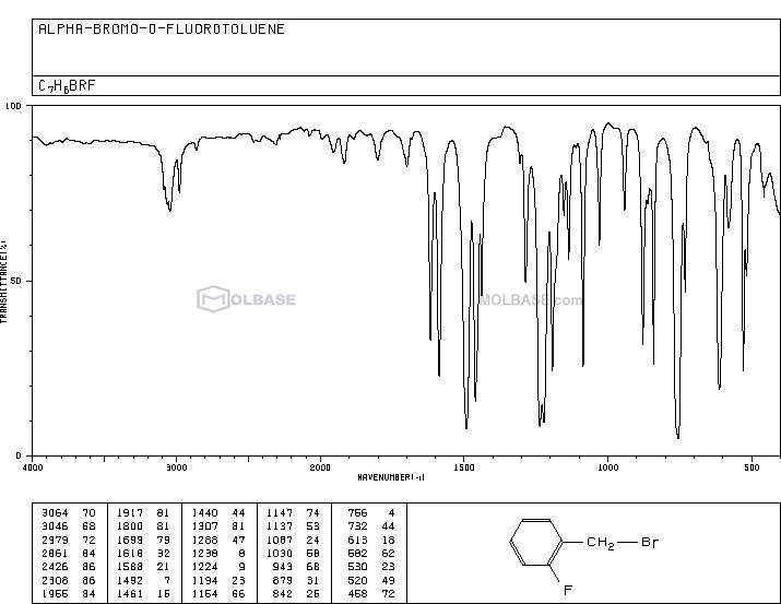 2-Fluorobenzyl bromide NMR spectra analysis, Chemical CAS NO. 446-48-0 NMR spectral analysis, 2-Fluorobenzyl bromide C-NMR spectrum