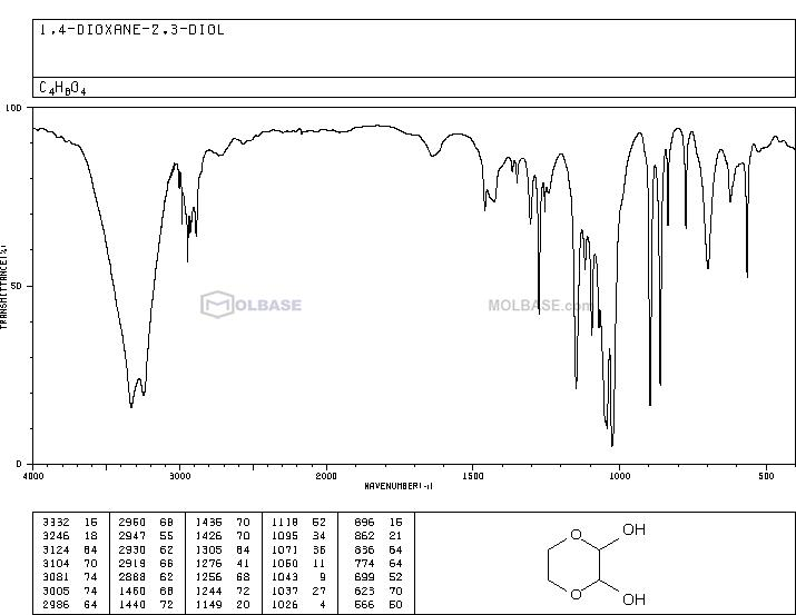 1,4-Dioxane-2,3-diol NMR spectra analysis, Chemical CAS NO. 4845-50-5 NMR spectral analysis, 1,4-Dioxane-2,3-diol C-NMR spectrum