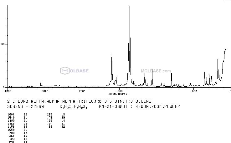 N-Isopropylhydroxylamine Hydrochloride NMR spectra analysis, Chemical CAS NO. 50632-53-6 NMR spectral analysis, N-Isopropylhydroxylamine Hydrochloride C-NMR spectrum