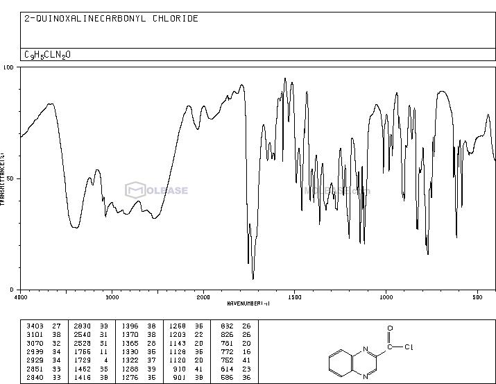 2-Quinoxaloyl chloride NMR spectra analysis, Chemical CAS NO. 54745-92-5 NMR spectral analysis, 2-Quinoxaloyl chloride C-NMR spectrum
