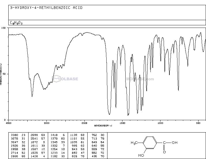 3-Hydroxy-4-methylbenzoic acid NMR spectra analysis, Chemical CAS NO. 586-30-1 NMR spectral analysis, 3-Hydroxy-4-methylbenzoic acid C-NMR spectrum