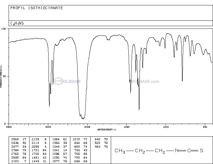 Isothiocyanic Acid Propyl Ester NMR spectra analysis, Chemical CAS NO. 628-30-8 NMR spectral analysis, Isothiocyanic Acid Propyl Ester C-NMR spectrum