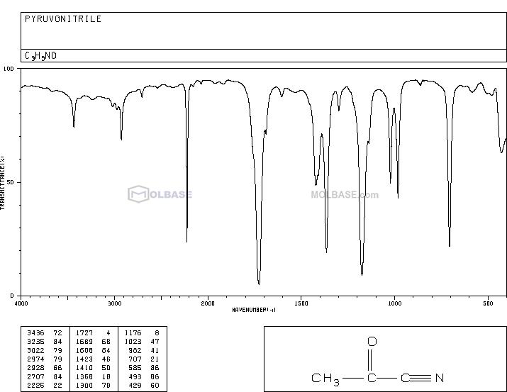 acetyl cyanide NMR spectra analysis, Chemical CAS NO. 631-57-2 NMR spectral analysis, acetyl cyanide C-NMR spectrum