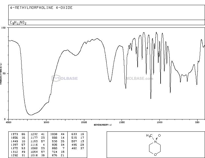 4-Methylmorpholine N-oxide monohydrate NMR spectra analysis, Chemical CAS NO. 70187-32-5 NMR spectral analysis, 4-Methylmorpholine N-oxide monohydrate C-NMR spectrum