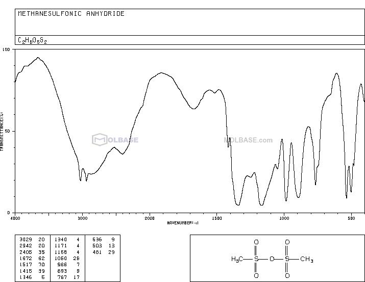 Methanesulfonic anhydride NMR spectra analysis, Chemical CAS NO. 7143-01-3 NMR spectral analysis, Methanesulfonic anhydride C-NMR spectrum