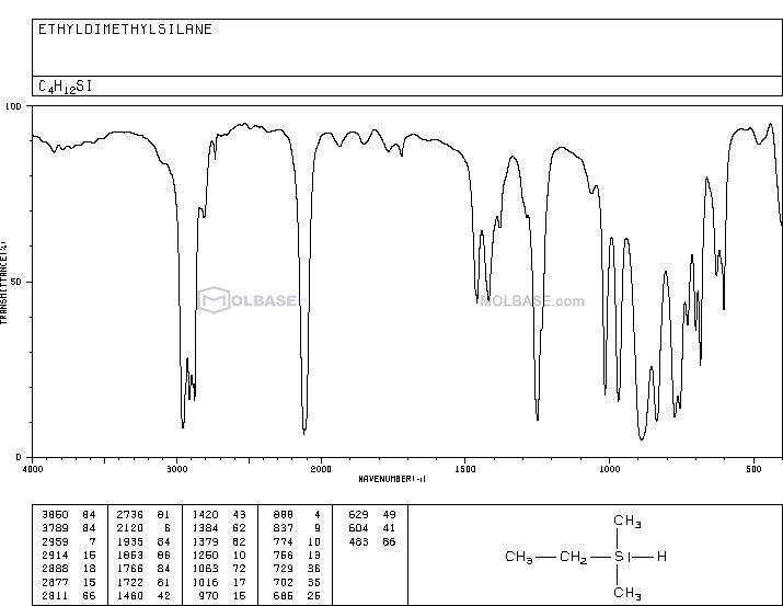 ethyl(dimethyl)silicon NMR spectra analysis, Chemical CAS NO. 758-21-4 NMR spectral analysis, ethyl(dimethyl)silicon C-NMR spectrum