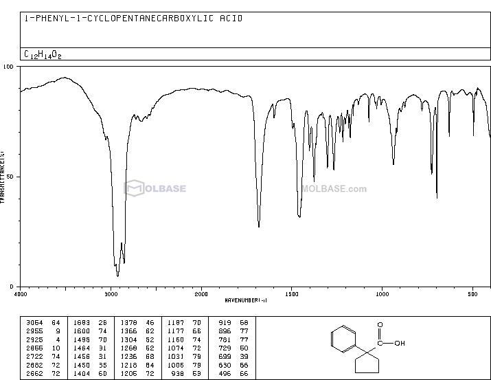 1-Phenylcyclopentanecarboxylic acid NMR spectra analysis, Chemical CAS NO. 77-55-4 NMR spectral analysis, 1-Phenylcyclopentanecarboxylic acid C-NMR spectrum