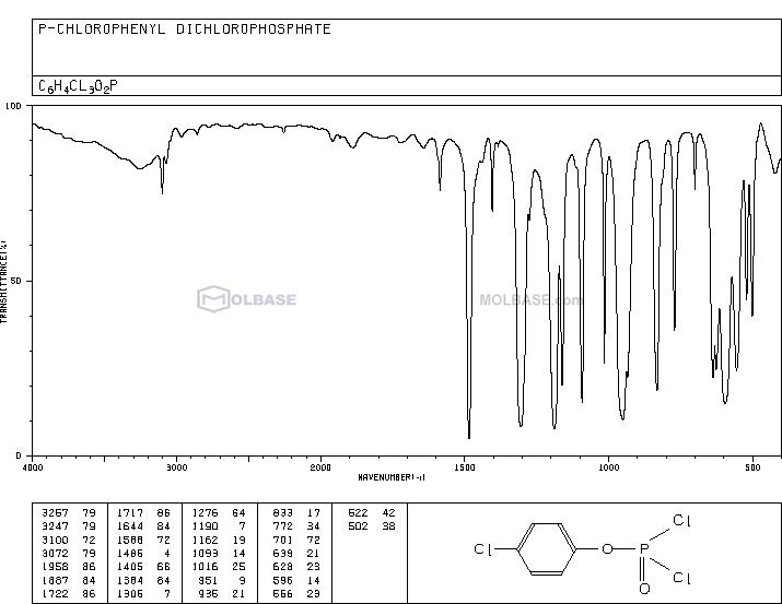 4-Chlorophenyl Phosphorodichloridate NMR spectra analysis, Chemical CAS NO. 772-79-2 NMR spectral analysis, 4-Chlorophenyl Phosphorodichloridate C-NMR spectrum