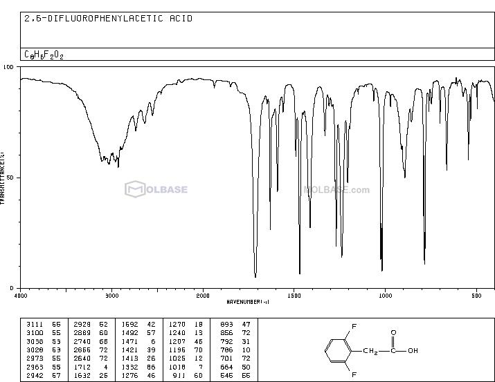 2,6-Difluorophenylacetic acid NMR spectra analysis, Chemical CAS NO. 85068-28-6 NMR spectral analysis, 2,6-Difluorophenylacetic acid C-NMR spectrum