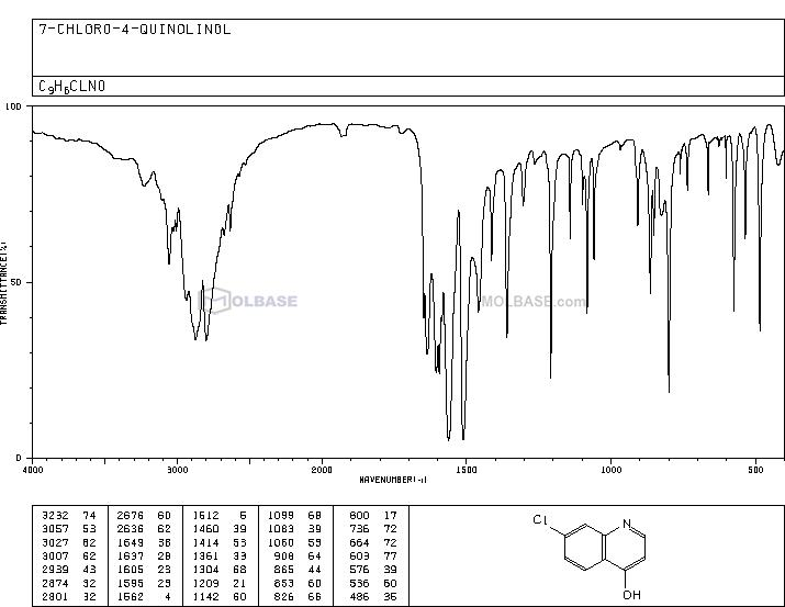 7-Chloro-4-hydroxyquinoline NMR spectra analysis, Chemical CAS NO. 86-99-7 NMR spectral analysis, 7-Chloro-4-hydroxyquinoline C-NMR spectrum