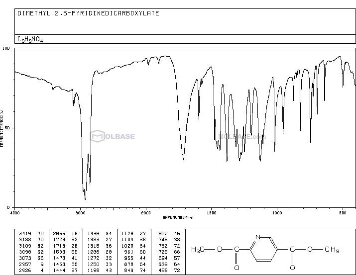 Dimethyl pyridine-2,5-dicarboxylate NMR spectra analysis, Chemical CAS NO. 881-86-7 NMR spectral analysis, Dimethyl pyridine-2,5-dicarboxylate C-NMR spectrum