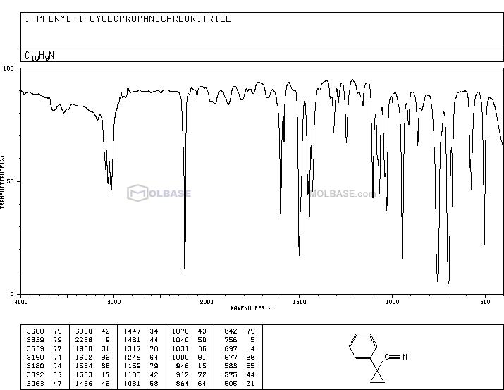 1-Phenylcyclopropanecarbonitrile NMR spectra analysis, Chemical CAS NO. 935-44-4 NMR spectral analysis, 1-Phenylcyclopropanecarbonitrile C-NMR spectrum