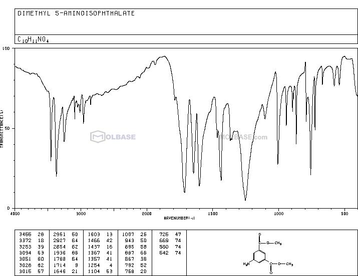 Dimethyl 5-Aminoisophthalate NMR spectra analysis, Chemical CAS NO. 99-27-4 NMR spectral analysis, Dimethyl 5-Aminoisophthalate C-NMR spectrum