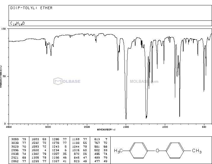 4-Tolyl ether NMR spectra analysis, Chemical CAS NO. 1579-40-4 NMR spectral analysis, 4-Tolyl ether C-NMR spectrum