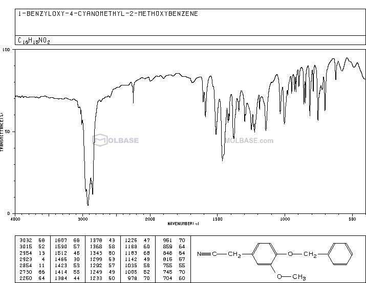 2-(4-(Benzyloxy)-3-methoxyphenyl)acetonitrile NMR spectra analysis, Chemical CAS NO. 1700-29-4 NMR spectral analysis, 2-(4-(Benzyloxy)-3-methoxyphenyl)acetonitrile C-NMR spectrum