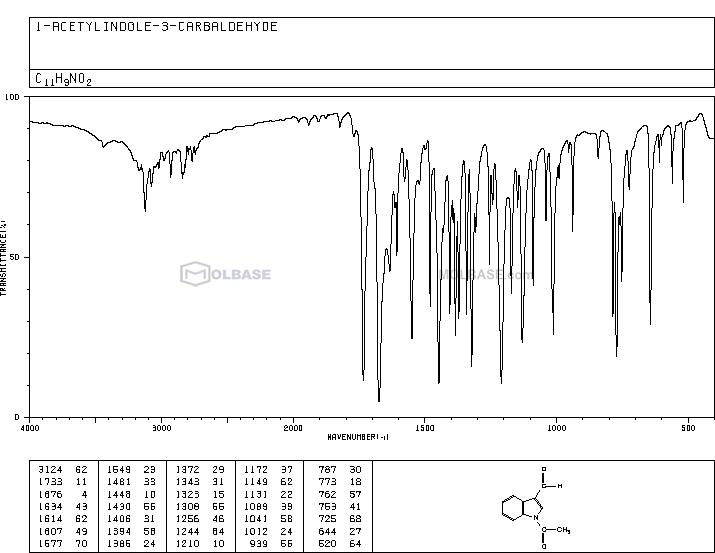 1-acetylindole-3-carbaldehyde NMR spectra analysis, Chemical CAS NO. 22948-94-3 NMR spectral analysis, 1-acetylindole-3-carbaldehyde C-NMR spectrum