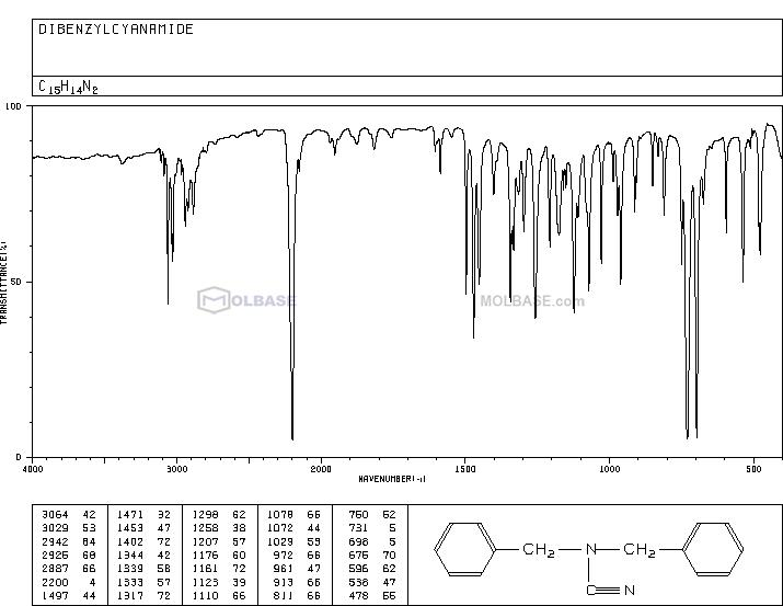 DIBENZYLCYANAMIDE NMR spectra analysis, Chemical CAS NO. 2451-91-4 NMR spectral analysis, DIBENZYLCYANAMIDE C-NMR spectrum