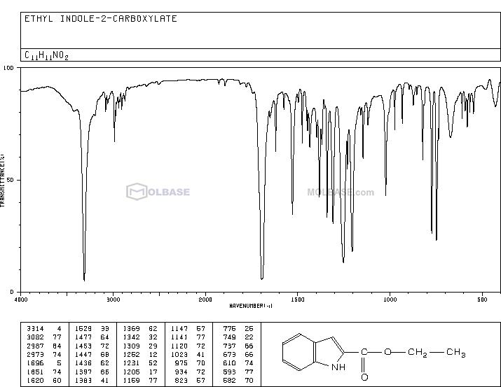 Ethyl indole-2-carboxylate NMR spectra analysis, Chemical CAS NO. 3770-50-1 NMR spectral analysis, Ethyl indole-2-carboxylate C-NMR spectrum