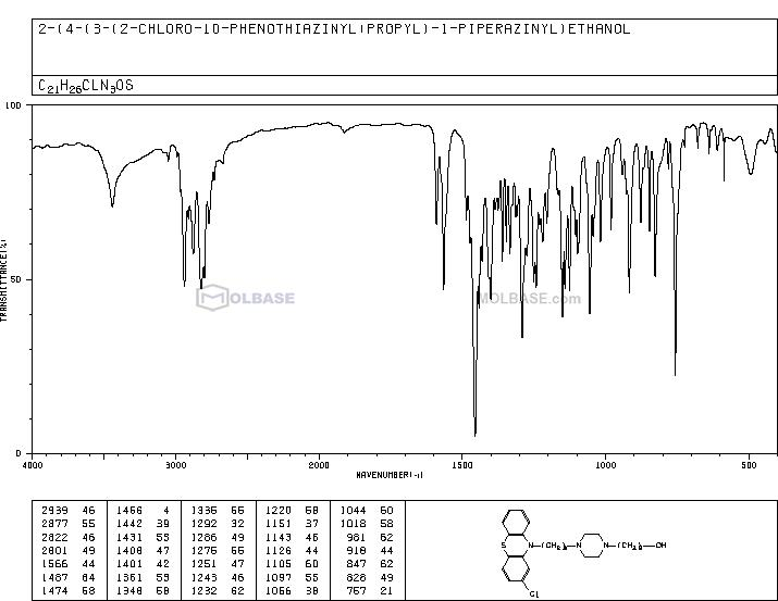 perphenazine NMR spectra analysis, Chemical CAS NO. 58-39-9 NMR spectral analysis, perphenazine C-NMR spectrum