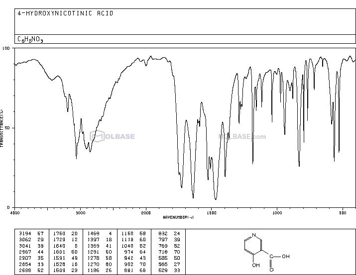 4-aminonicotinic acid NMR spectra analysis, Chemical CAS NO. 609-70-1 NMR spectral analysis, 4-aminonicotinic acid C-NMR spectrum