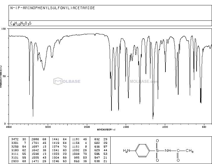sulfacetamide NMR spectra analysis, Chemical CAS NO. 144-80-9 NMR spectral analysis, sulfacetamide C-NMR spectrum