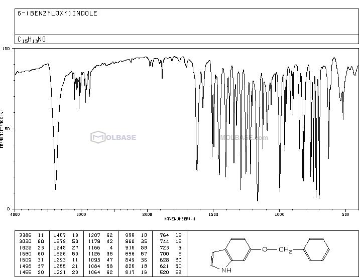 6-Benzyloxyindole NMR spectra analysis, Chemical CAS NO. 15903-94-3 NMR spectral analysis, 6-Benzyloxyindole C-NMR spectrum