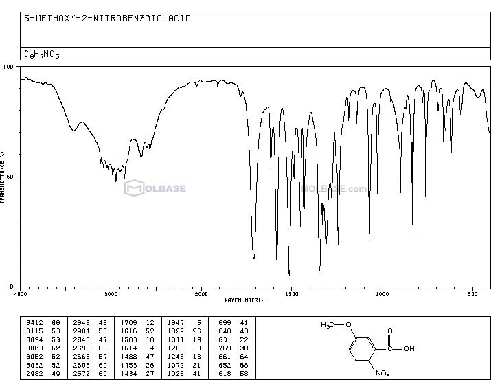 5-Methoxy-2-nitrobenzoic acid NMR spectra analysis, Chemical CAS NO. 1882-69-5 NMR spectral analysis, 5-Methoxy-2-nitrobenzoic acid C-NMR spectrum