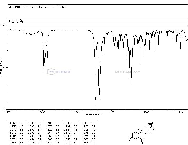 Androst-4-ene-3,6,17-trione NMR spectra analysis, Chemical CAS NO. 2243-06-3 NMR spectral analysis, Androst-4-ene-3,6,17-trione C-NMR spectrum