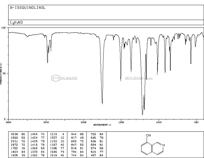 8-Hydroxyisoquinoline NMR spectra analysis, Chemical CAS NO. 3482-14-2 NMR spectral analysis, 8-Hydroxyisoquinoline C-NMR spectrum