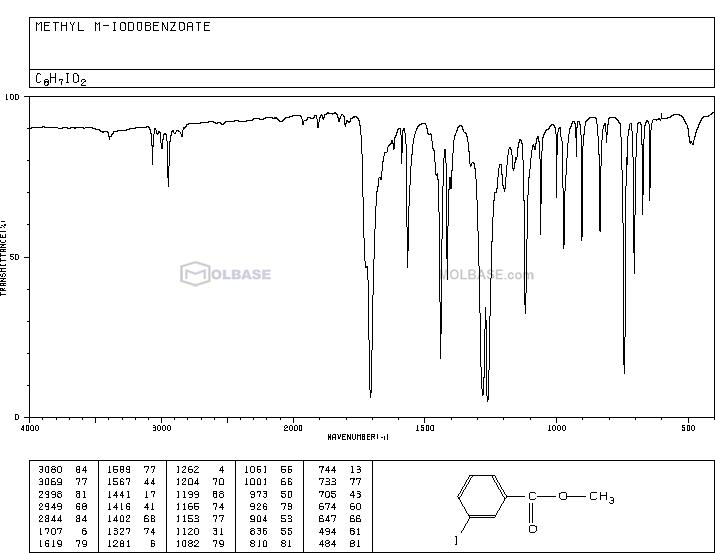 Methyl 3-iodobenzoate NMR spectra analysis, Chemical CAS NO. 618-91-7 NMR spectral analysis, Methyl 3-iodobenzoate C-NMR spectrum