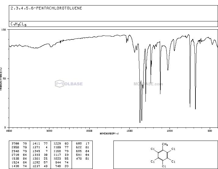 1,2,3,4,5-pentachloro-6-methylbenzene NMR spectra analysis, Chemical CAS NO. 877-11-2 NMR spectral analysis, 1,2,3,4,5-pentachloro-6-methylbenzene C-NMR spectrum