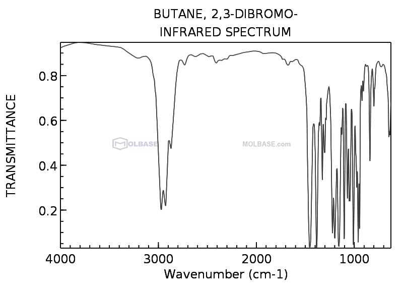 2,3-Dibromobutane NMR spectra analysis, Chemical CAS NO. 5408-86-6 NMR spectral analysis, 2,3-Dibromobutane C-NMR spectrum