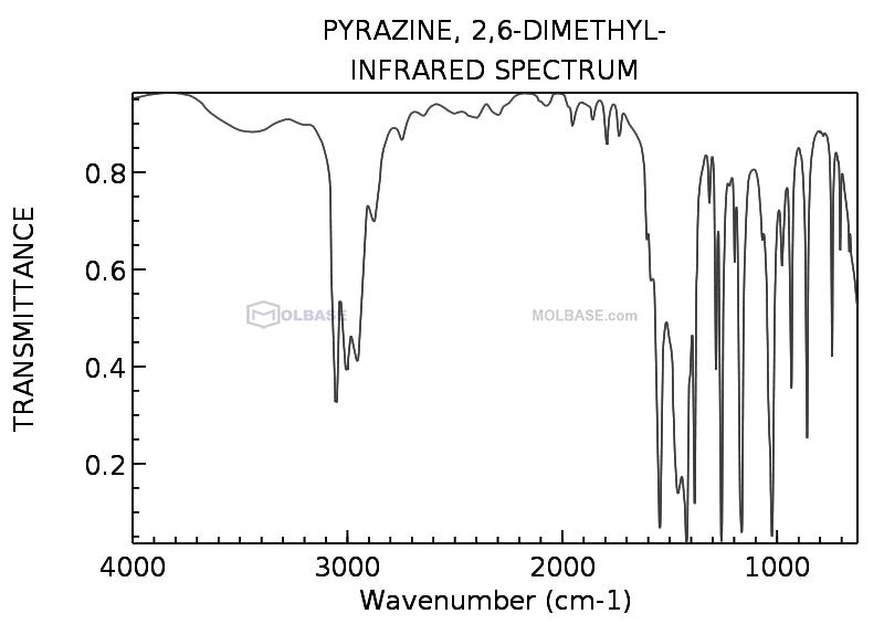 2,6-Dimethylpyrazine NMR spectra analysis, Chemical CAS NO. 108-50-9 NMR spectral analysis, 2,6-Dimethylpyrazine C-NMR spectrum